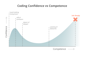 The Confidence vs Competence Graph