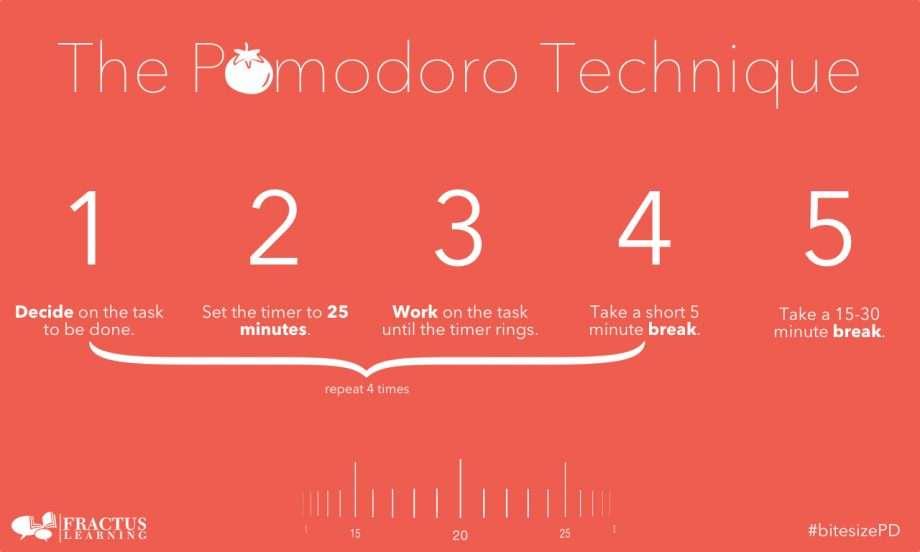Pomodoro Study Technique